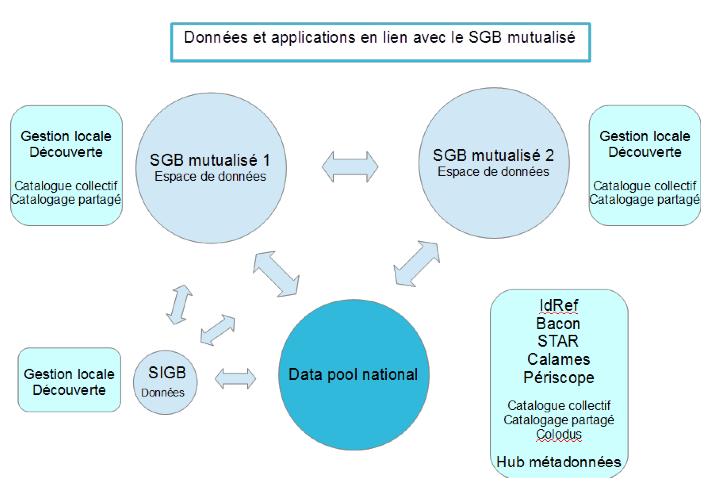 Data_Apps_SGBM_JB