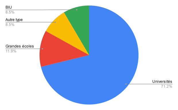 Profil des répondants à l'enquête